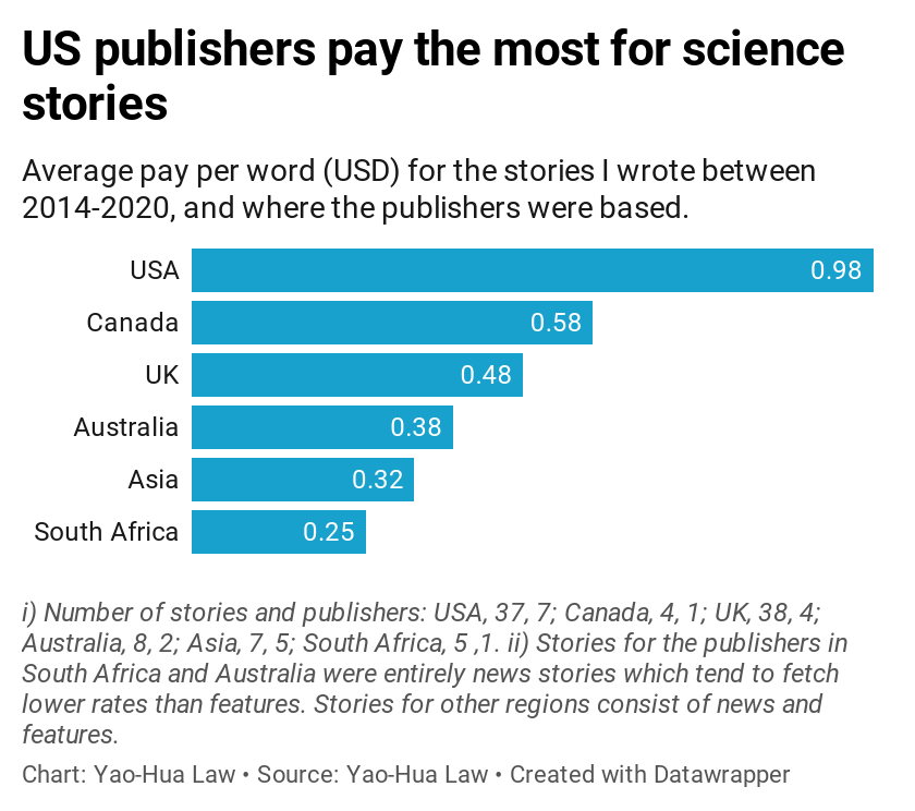 A graph comparing pay rates for stories YHLaw wrote 2014-2020, showing that USA publishers pay the most worldwide.